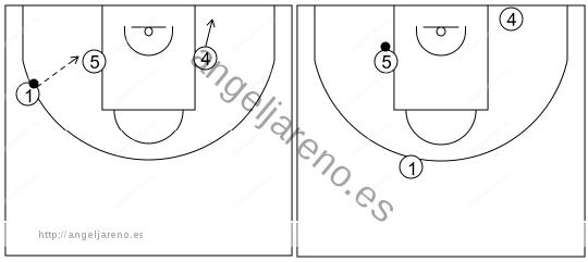 Gráfico de baloncesto que recoge el ataque libre 14 a 18 años (3 abiertos)-recepción del poste medio mientras el otro va a la línea de fondo