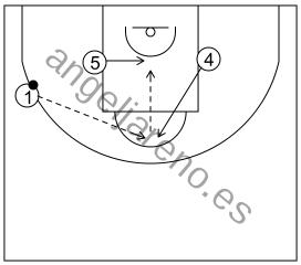 Gráfico de baloncesto que recoge el ataque libre 14 a 18 años (3 abiertos)-subida al poste alto del pívot del lado débil