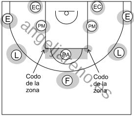 Gráfico de baloncesto que recoge el ataque libre 14 a 18 años (4 abiertos)-10 posiciones del ataque