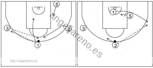 Gráfico de baloncesto que recoge el ataque libre 14 a 18 años (4 abiertos)-bloqueos indirectos del poste 4x0