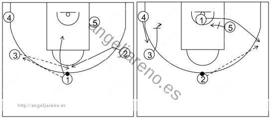Gráfico de baloncesto que recoge el ataque libre 14 a 18 años (4 abiertos)-bloqueos indirectos del poste 5x0