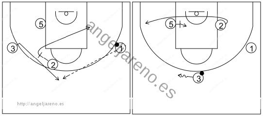 Gráfico de baloncesto que recoge el ataque libre 14 a 18 años (4 abiertos)-bloqueos indirectos del poste tras cambio de lado del balón 4x0