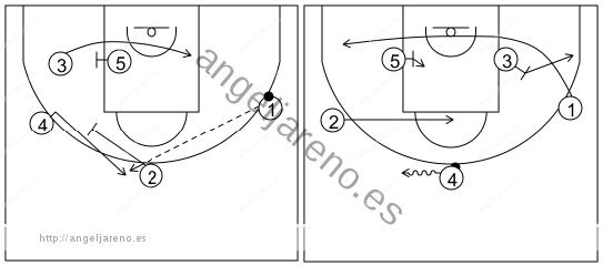 Gráfico de baloncesto que recoge el ataque libre 14 a 18 años (4 abiertos)-bloqueos indirectos del poste tras cambio de lado del balón 5x0