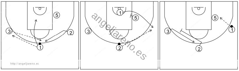 Gráfico de baloncesto que recoge el ataque libre 14 a 18 años (4 abiertos)-bloqueos indirectos entre exteriores y del poste 4x0