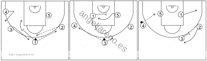 Gráfico de baloncesto que recoge el ataque libre 14 a 18 años (4 abiertos)-bloqueos indirectos entre exteriores y del poste 5x0