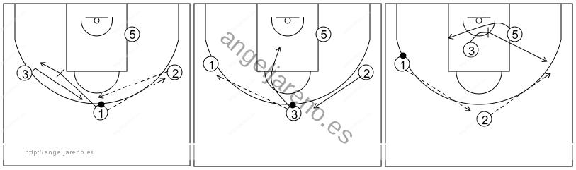 Gráfico de baloncesto que recoge el ataque libre 14 a 18 años (4 abiertos)-bloqueos indirectos entre exteriores y para el poste 4x0