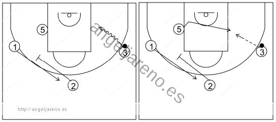 Gráfico de baloncesto que recoge el ataque libre 14 a 18 años (4 abiertos)-bloqueos indirectos entre exteriores y para el poste finalizando 1x1 4x0