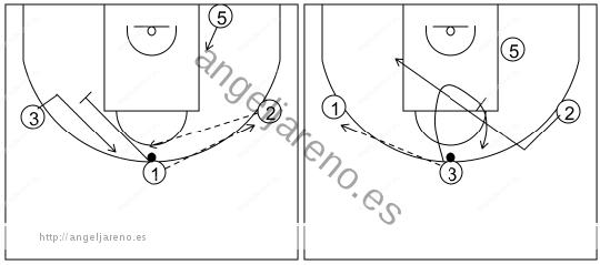 Gráfico de baloncesto que recoge el ataque libre 14 a 18 años (4 abiertos)-bloqueos indirectos entre jugadores exteriores 4x0