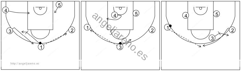 Gráfico de baloncesto que recoge el ataque libre 14 a 18 años (4 abiertos)-bloqueos indirectos entre jugadores exteriores 5x0
