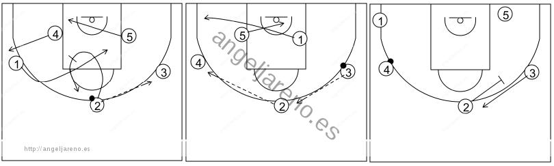 Gráfico de baloncesto que recoge el ataque libre 14 a 18 años (4 abiertos)-bloqueos indirectos entre jugadores exteriores tras cambio de lado del balón 4x0