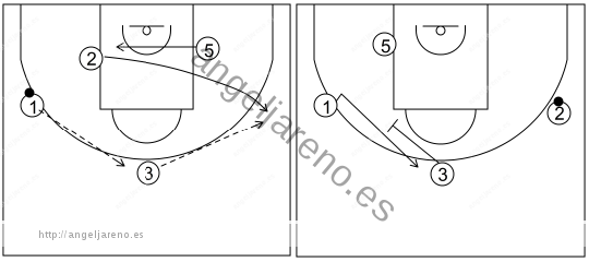 Gráfico de baloncesto que recoge el ataque libre 14 a 18 años (4 abiertos)-cambiar de nuevo de lado si no hay nada tras el primer cambio 4x0