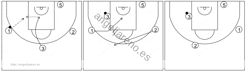 Gráfico de baloncesto que recoge el ataque libre 14 a 18 años (4 abiertos)-cambio de balón y 1x1 en el poste 4x0