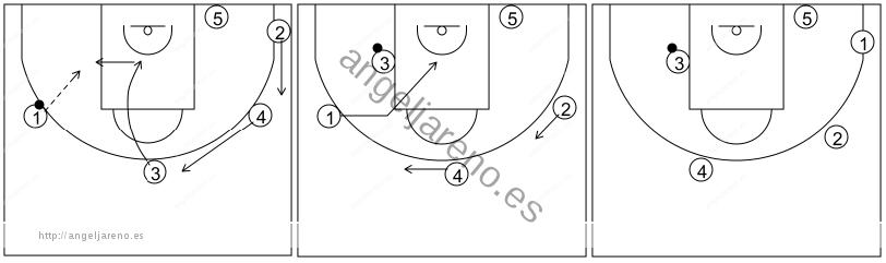Gráfico de baloncesto que recoge el ataque libre 14 a 18 años (4 abiertos)-cambio de lado del balón y 1x1 en el poste 5x0