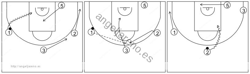 Gráfico de baloncesto que recoge el ataque libre 14 a 18 años (4 abiertos)-cambio de lado del balón y 1x1 perimetral lateral y central 4x0