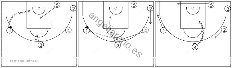 Gráfico de baloncesto que recoge el ataque libre 14 a 18 años (4 abiertos)-cambio de lado del balón y 1x1 perimetral lateral y central 5x0