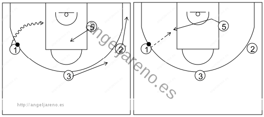 Gráfico de baloncesto que recoge el ataque libre 14 a 18 años (4 abiertos)-cambio de lado del balón y 1x1 perimetral o interior 4x0