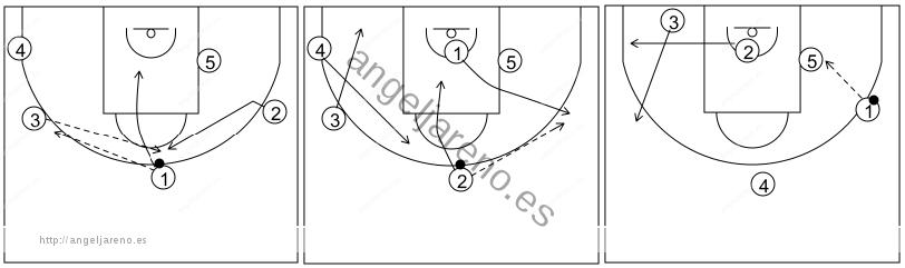 Gráfico de baloncesto que recoge el ataque libre 14 a 18 años (4 abiertos)-cambio de lado del balón y 1x1 perimetral o interior 5x0