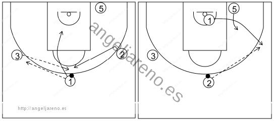 Gráfico de baloncesto que recoge el ataque libre 14 a 18 años (4 abiertos)-cambio de lado del balón y bloqueo directo 4x0