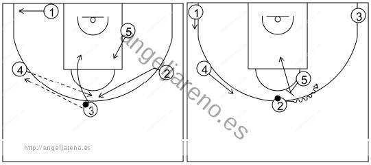 Gráfico de baloncesto que recoge el ataque libre 14 a 18 años (4 abiertos)-cambio de lado del balón y bloqueo directo central 5x0