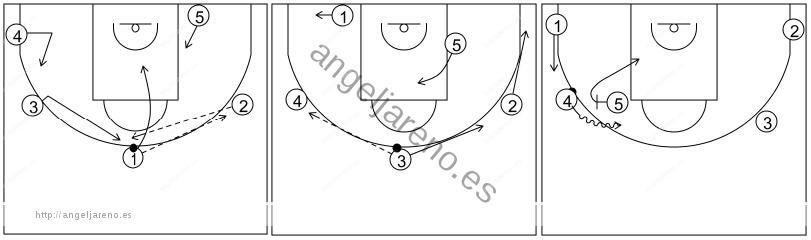 Gráfico de baloncesto que recoge el ataque libre 14 a 18 años (4 abiertos)-cambio de lado del balón y bloqueo directo lateral 5x0