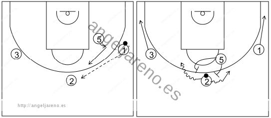 Gráfico de baloncesto que recoge el ataque libre 14 a 18 años (4 abiertos)-cambio de lado del balón y opción de bloqueo directo central 4x0