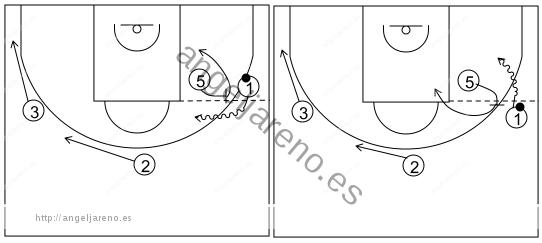 Gráfico de baloncesto que recoge el ataque libre 14 a 18 años (4 abiertos)-cambio de lado del balón y opciones de bloqueo directo 4x0