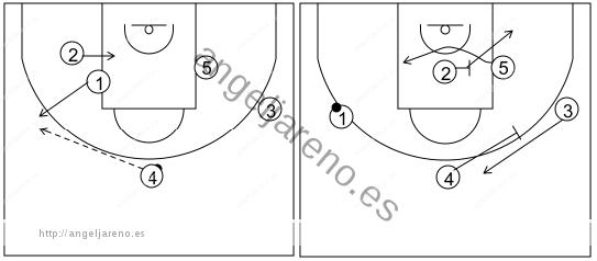 Gráfico de baloncesto que recoge el ataque libre 14 a 18 años (4 abiertos)-contraataque, cambio de lado del balón y bloqueos indirectos lejos del balón 5x0