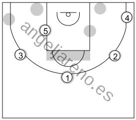 Gráfico de baloncesto que recoge el ataque libre 14 a 18 años (4 abiertos)-diferentes maneras de comenzarlo
