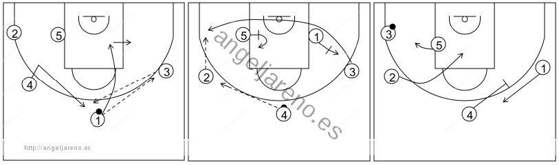 Gráfico de baloncesto que recoge el ataque libre 14 a 18 años (4 abiertos)-enlace del contrataque con el ataque libre 5x0