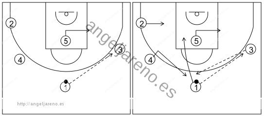 Gráfico de baloncesto que recoge el ataque libre 14 a 18 años (4 abiertos)-enlace del contrataque con el ataque libre cortando y reemplazando 5x0