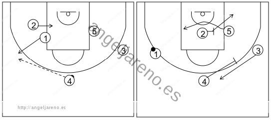 Gráfico de baloncesto que recoge el ataque libre 14 a 18 años (4 abiertos)-enlace del contrataque con el ataque libre usando bloqueos indirectos 5x0