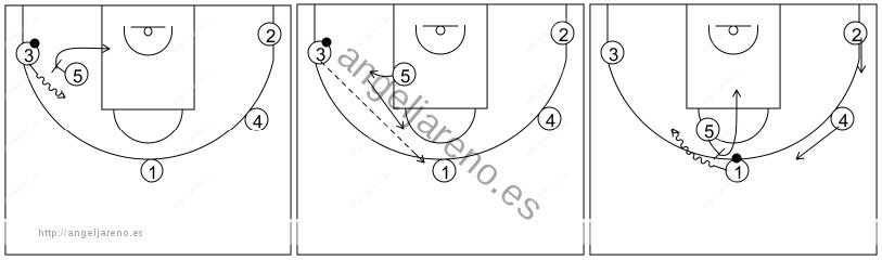 Gráfico de baloncesto que recoge el ataque libre 14 a 18 años (4 abiertos)-enlace del contrataque con el ataque libre y opciones de bloqueo directo 5x0