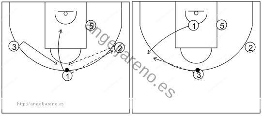 Gráfico de baloncesto que recoge el ataque libre 14 a 18 años (4 abiertos)-pasar, cortar, reemplazar y cambiar de lado el balón 4x0
