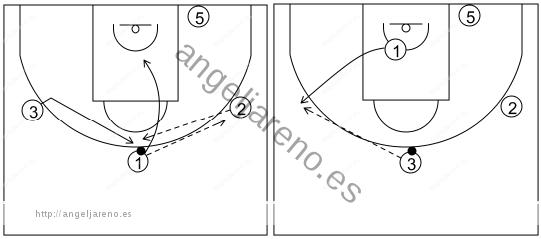Gráfico de baloncesto que recoge el ataque libre 14 a 18 años (4 abiertos)-pasar, cortar y reemplazar 4x0