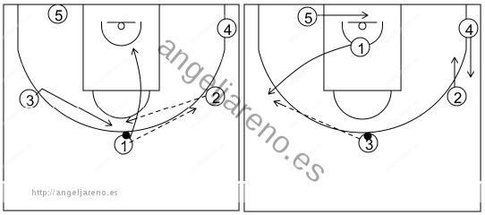 Gráfico de baloncesto que recoge el ataque libre 14 a 18 años (4 abiertos)-pasar, cortar y reemplazar 5x0