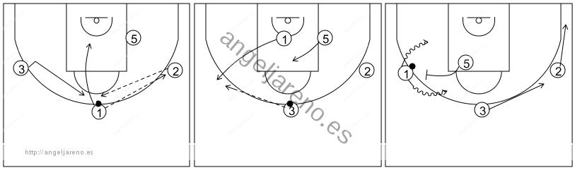 Gráfico de baloncesto que recoge el ataque libre 14 a 18 años (4 abiertos)-pase, corte, reemplazo, cambio de lado del balón y bloqueo directo lateral 4x0