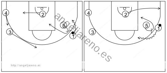 Gráfico de baloncesto que recoge el ataque libre 14 a 18 años (4 abiertos)-pase, corte, reemplazo, cambio de lado del balón y bloqueo directo lateral 5x0