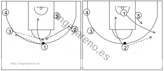 Gráfico de baloncesto que recoge el ataque libre 14 a 18 años (4 abiertos)-pase, corte, reemplazo y cambio de lado del balón 5x0