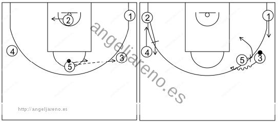 Gráfico de baloncesto que recoge el ataque libre 14 a 18 años (4 abiertos)-pases, cortes, bloqueos indirectos y cambio de lado 5x0