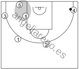 Gráfico de baloncesto que recoge el ataque libre 14 a 18 años (4 abiertos)-posición del 5 en el lado débil