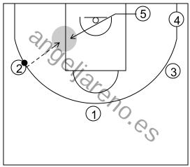 Gráfico de baloncesto que recoge el ataque libre 14 a 18 años (4 abiertos)-posición del 5 en el poste