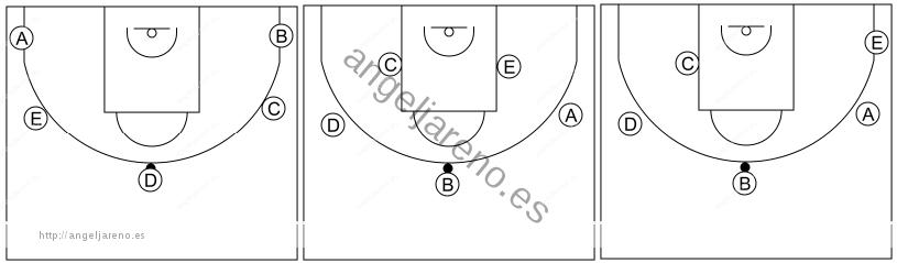 Gráfico de baloncesto que recoge el ataque libre 2 a 14 años-diferentes maneras de comenzarlo