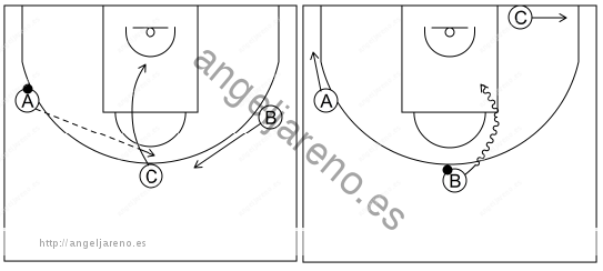 Gráfico de baloncesto que recoge el ataque libre 8 a 12 años-1x1 frontal 3x0