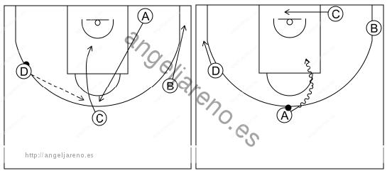 Gráfico de baloncesto que recoge el ataque libre 8 a 12 años-1x1 frontal 4x0
