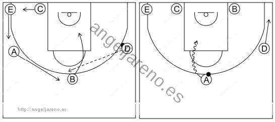 Gráfico de baloncesto que recoge el ataque libre 8 a 12 años-1x1 frontal 5x0