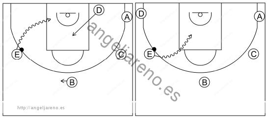 Gráfico de baloncesto que recoge el ataque libre 8 a 12 años-1x1 lateral 5x0