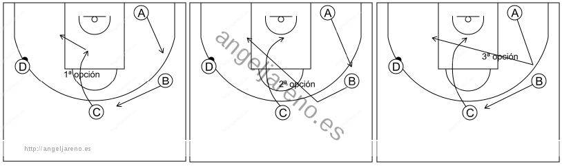 Gráfico de baloncesto que recoge el ataque libre 8 a 12 años-1x1 poste medio 3x0
