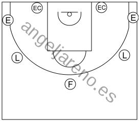 Gráfico de baloncesto que recoge el ataque libre 8 a 12 años-7 posiciones perimetrales en el ataque libre 8 a 12 años