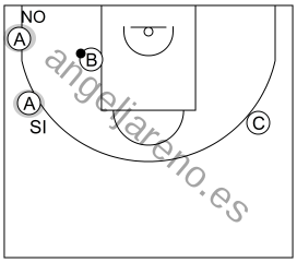 Gráfico de baloncesto que recoge el ataque libre 8 a 12 años-balón en el poste medio y nadie en la esquina