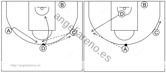 Gráfico de baloncesto que recoge el ataque libre 8 a 12 años-cambiar el balón de lado 4x0